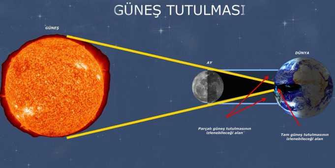 Güneş Tutulması Nedir, Ne zaman, Kısa Bilgi